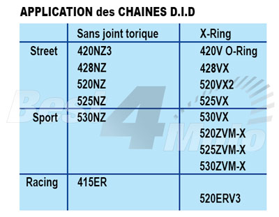 Application chaine transmission routiere DID